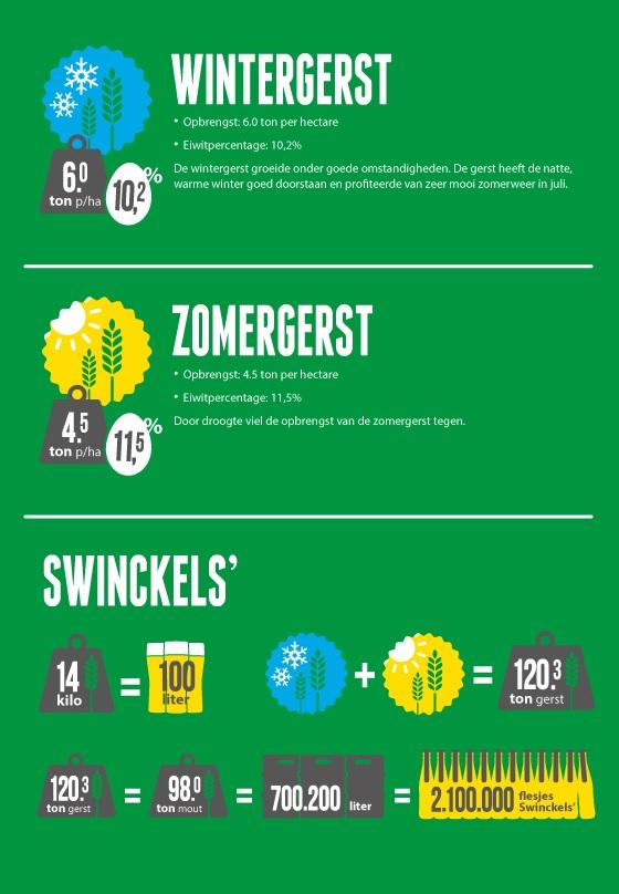Infographic gerstopbrengst 2015